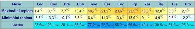 Průměrné roční teploty v Bibione